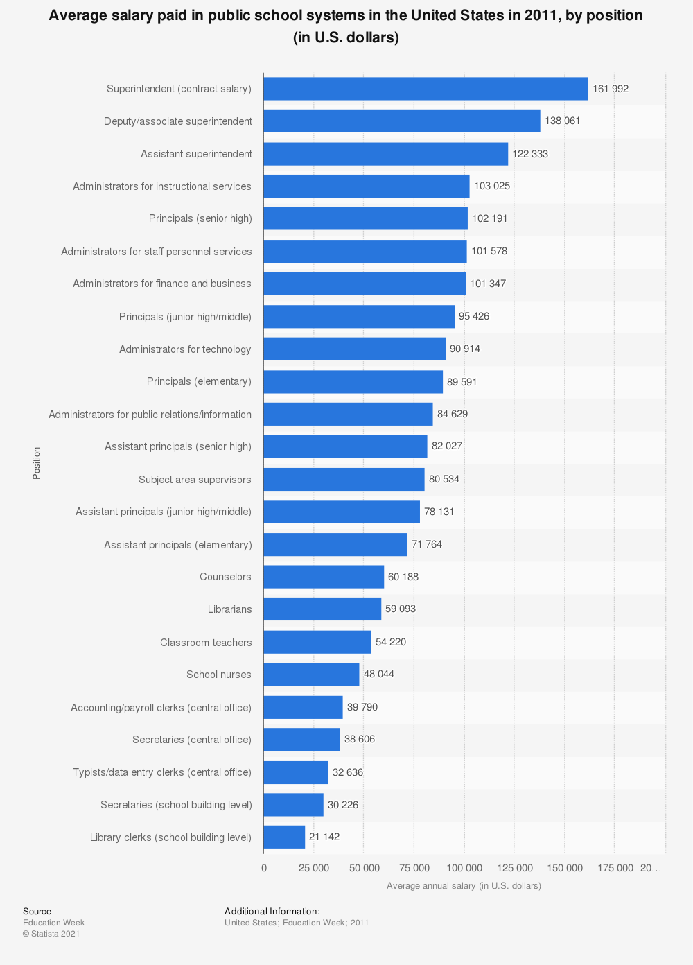 Statistic: Average salary paid in public school systems in the United States in 2011, by position (in U.S. dollars) | Statista