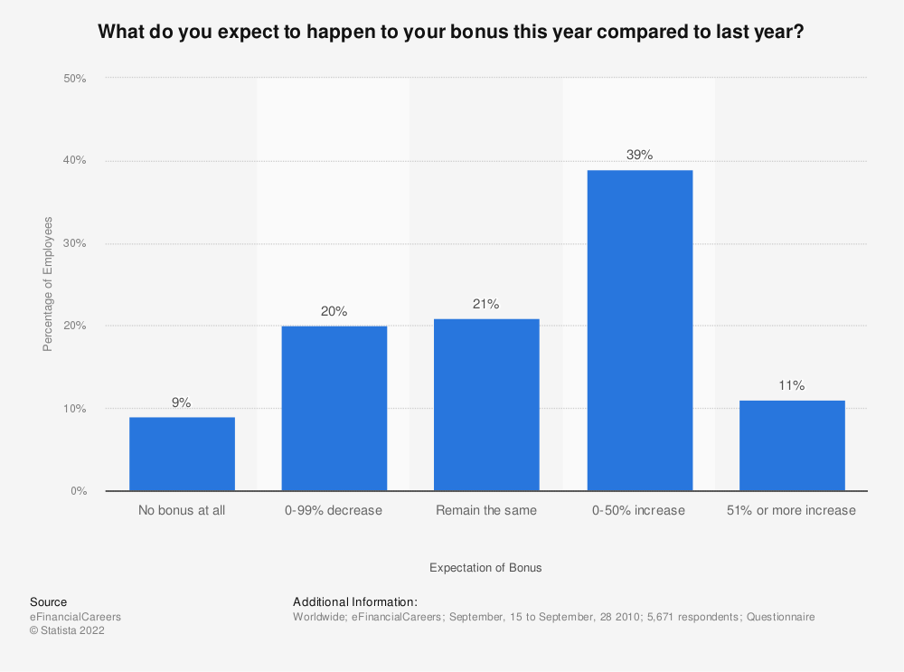 Statistic: What do you expect to happen to your bonus this year compared to last year? | Statista