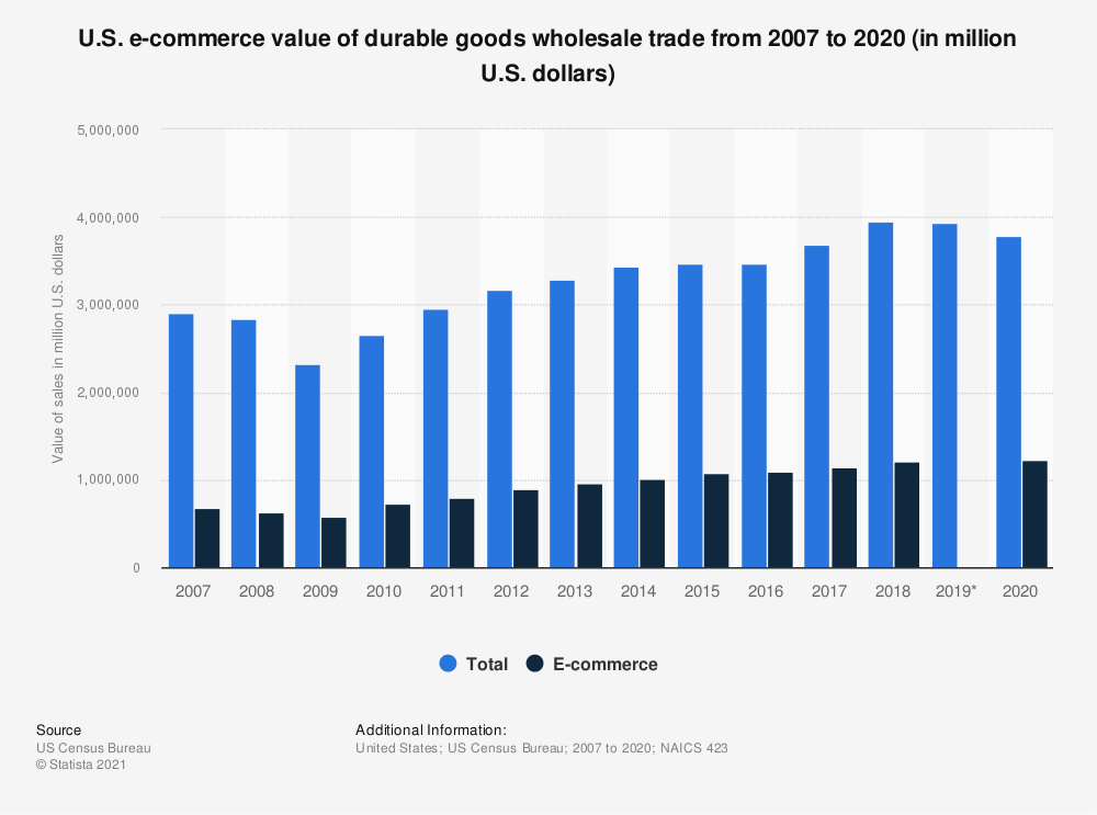 Statistic: U.S. e-commerce value of durable goods wholesale trade from 2007 to 2017 (in million U.S. dollars) | Statista