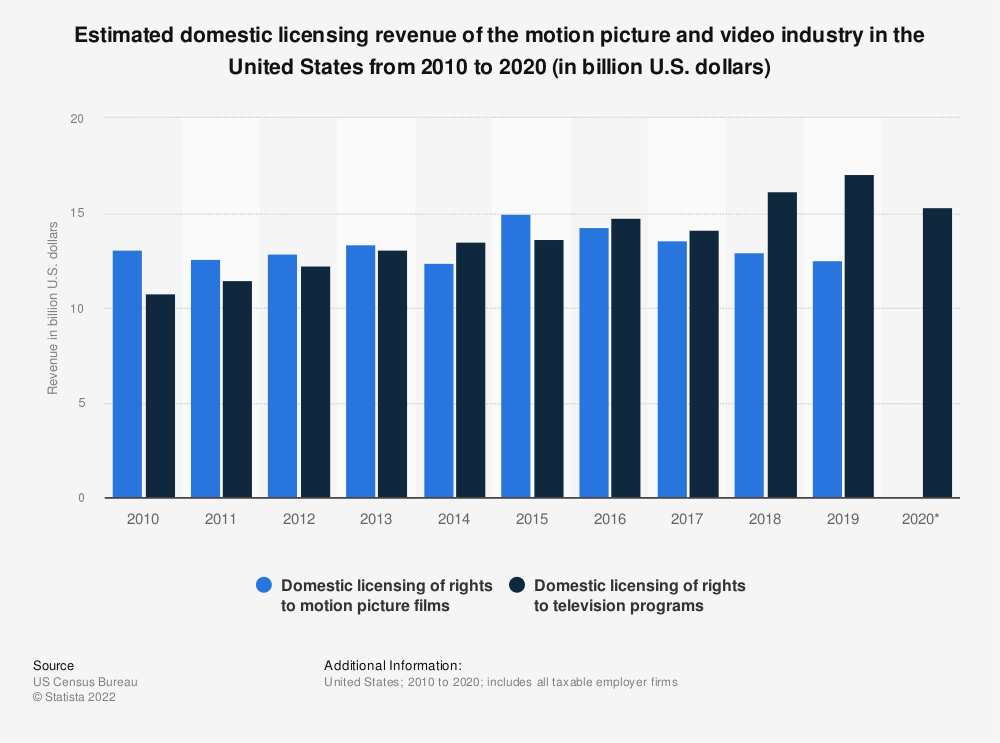 Statistic: Estimated domestic licensing revenue of the motion picture and video industry in the United States from 2010 to 2017 (in billion U.S. dollars) | Statista