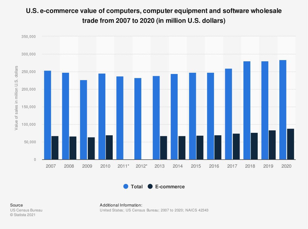 Statistic: U.S. e-commerce value of computers, computer equipment and software wholesale trade from 2007 to 2017 (in million U.S. dollars) | Statista