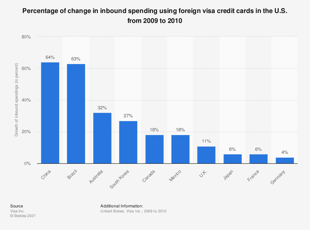 Statistic: Percentage of change in inbound spending using foreign visa credit cards in the U.S. from 2009 to 2010 | Statista