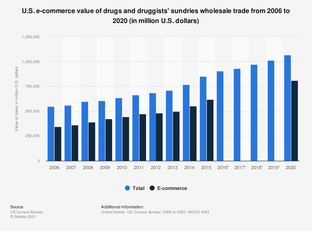 Statistic: U.S. e-commerce value of drugs and druggists' sundries wholesale trade from 2006 to 2017 (in million U.S. dollars) | Statista
