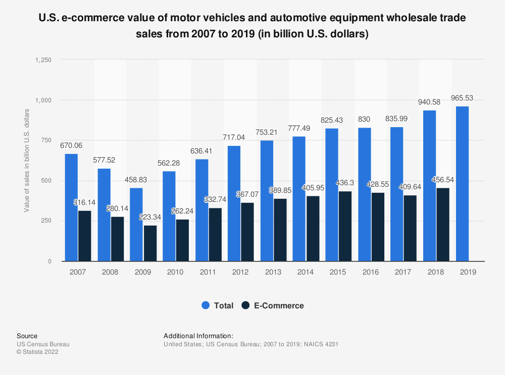 Statistic: U.S. e-commerce value of motor vehicles and automotive equipment wholesale trade sales from 2007 to 2016 (in billion U.S. dollars) | Statista