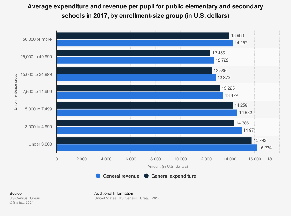 Statistic: Average expenditure and revenue per pupil for public elementary and secondary schools in 2016, by enrollment-size group (in U.S. dollars) | Statista