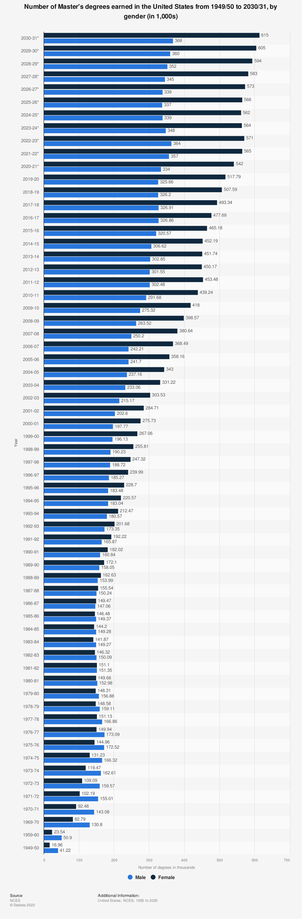 Statistic: Number of Master's degrees earned in the United States from 1949/50 to 2029/30, by gender (in 1,000s) | Statista