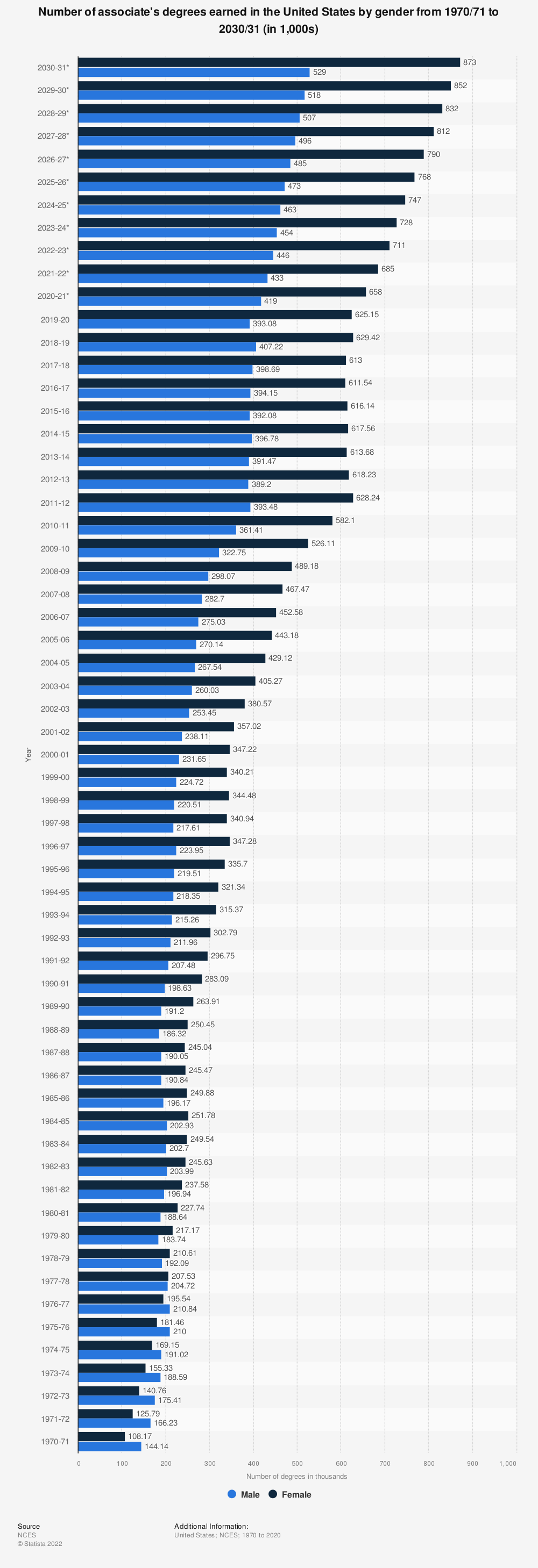 Statistic: Number of associate's degrees earned in the United States by gender from 1970/71 to 2026/27 (in 1,000) | Statista