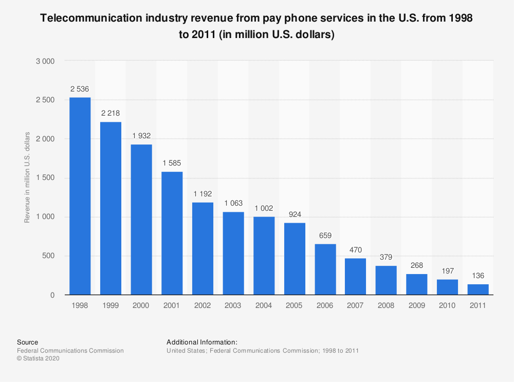 Statistic: Telecommunication industry revenue from pay phone services in the U.S. from 1998 to 2011 (in million U.S. dollars) | Statista