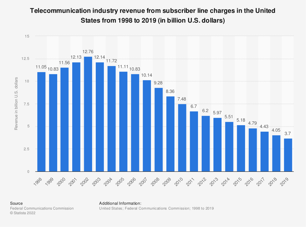 Statistic: Telecommunication industry revenue from subscriber line charges in the United States from 1998 to 2016 (in billion U.S. dollars) | Statista