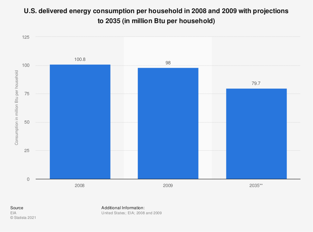 Statistic: U.S. delivered energy consumption per household  in 2008 and 2009 with projections to 2035 (in million Btu per household)   Statista