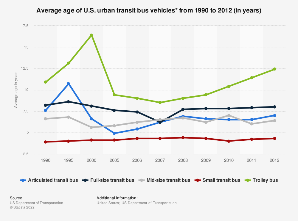 Statistic: Average age of U.S. urban transit bus vehicles* from 1990 to 2012 (in years) | Statista