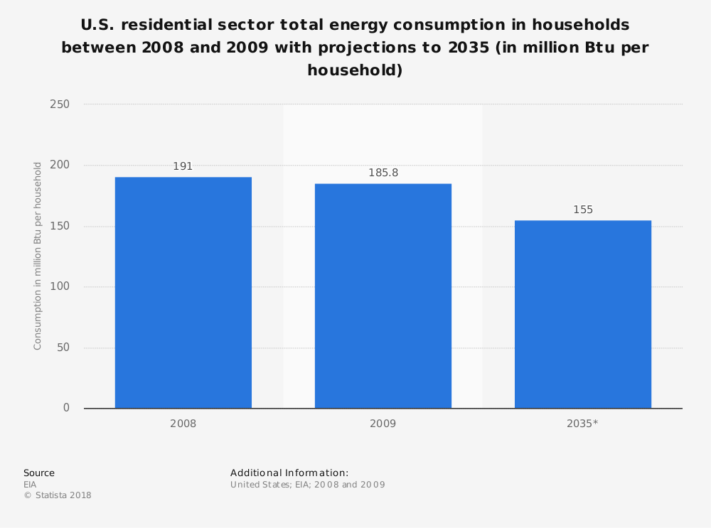 Statistic: U.S. residential sector total energy consumption in households between 2008 and 2009 with projections to 2035 (in million Btu per household) | Statista
