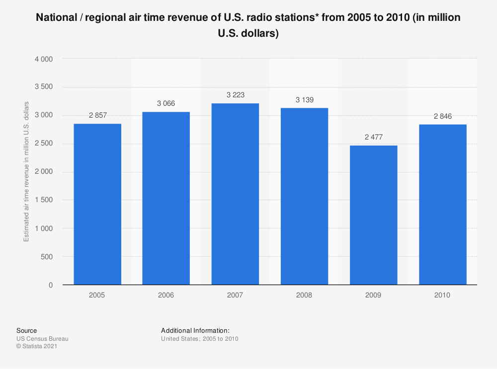Statistic: National / regional air time revenue of U.S. radio stations* from 2005 to 2010 (in million U.S. dollars) | Statista