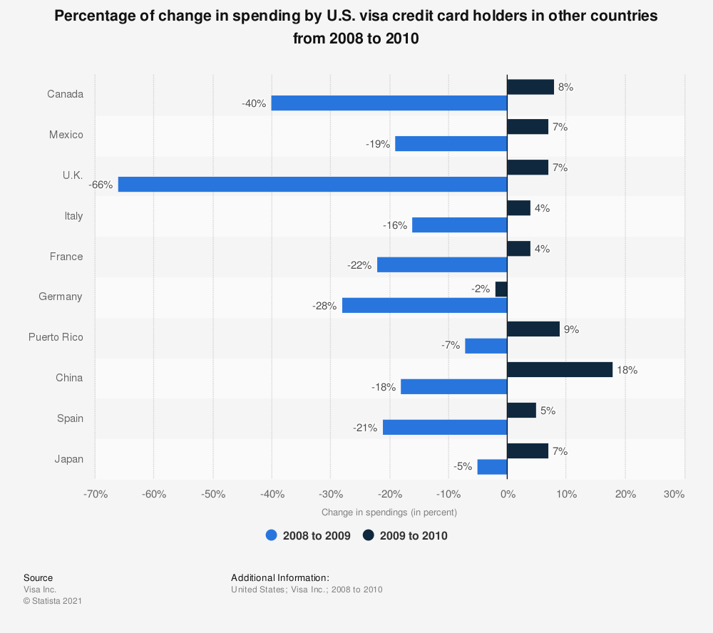 Statistic: Percentage of change in spending by U.S. visa credit card holders in other countries from 2008 to 2010 | Statista