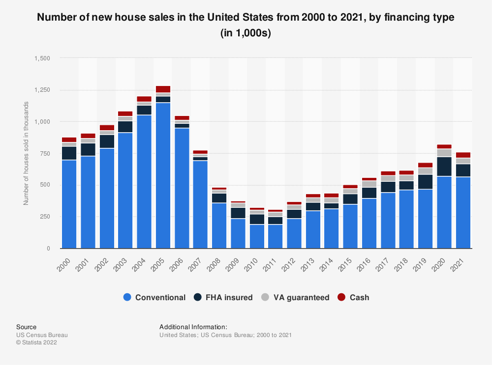 Statistic: Number of new house sales in the United States from 2000 to 2018, by financing type (in thousands) | Statista