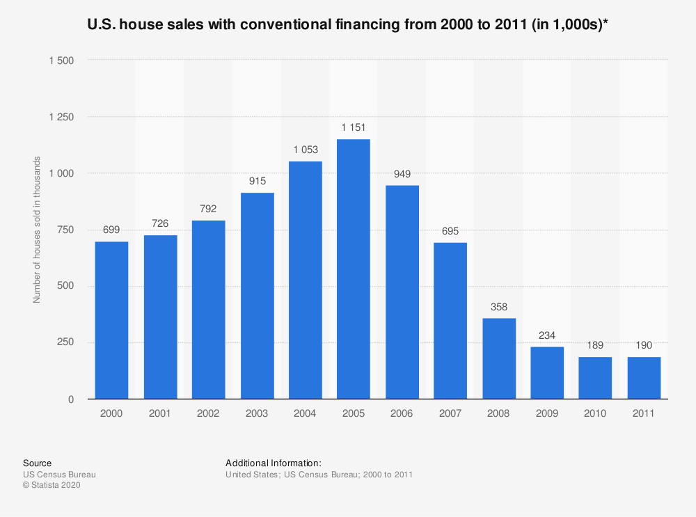 Statistic: U.S. house sales with conventional financing from 2000 to 2011 (in 1,000s)* | Statista