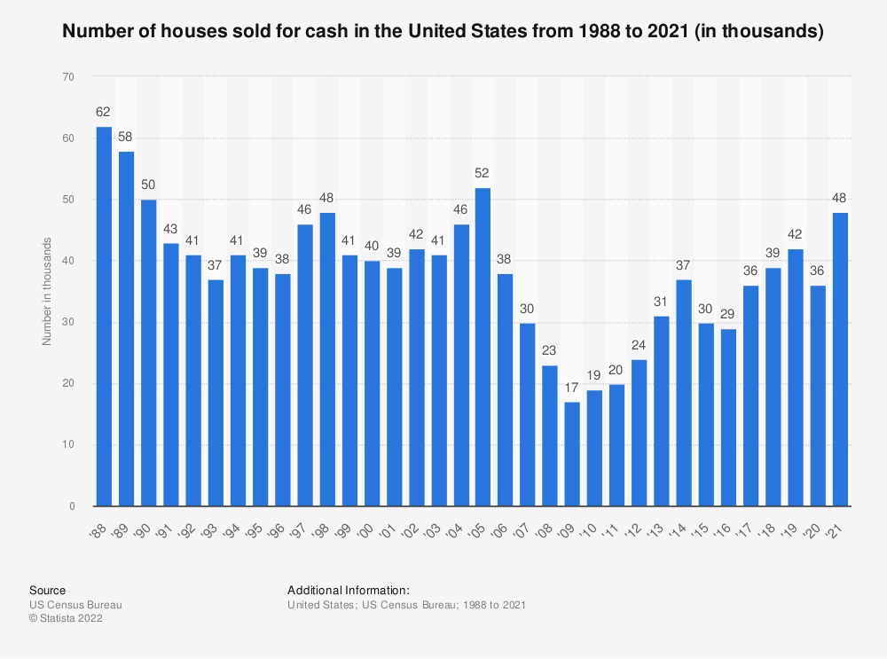 Statistic: Number of houses sold for cash in the United States from 1988 to 2019 (in thousands)   Statista
