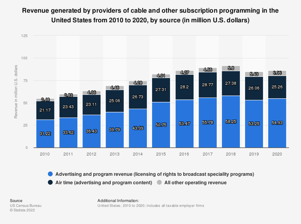 Statistic: Revenue generated by providers of cable and other subscription programming in the United States from 2010 to 2019, by source (in million U.S. dollars) | Statista