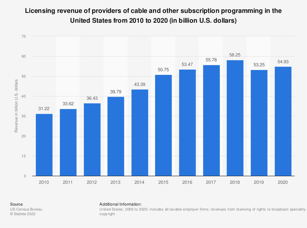 Statistic: Licensing revenue of providers of cable and other subscription programming in the United States from 2010 to 2017 (in billion U.S. dollars) | Statista