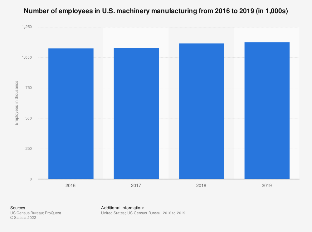 Statistic: Number of employees in U.S. machinery manufacturing from 2000 to 2017 (in 1,000s) | Statista