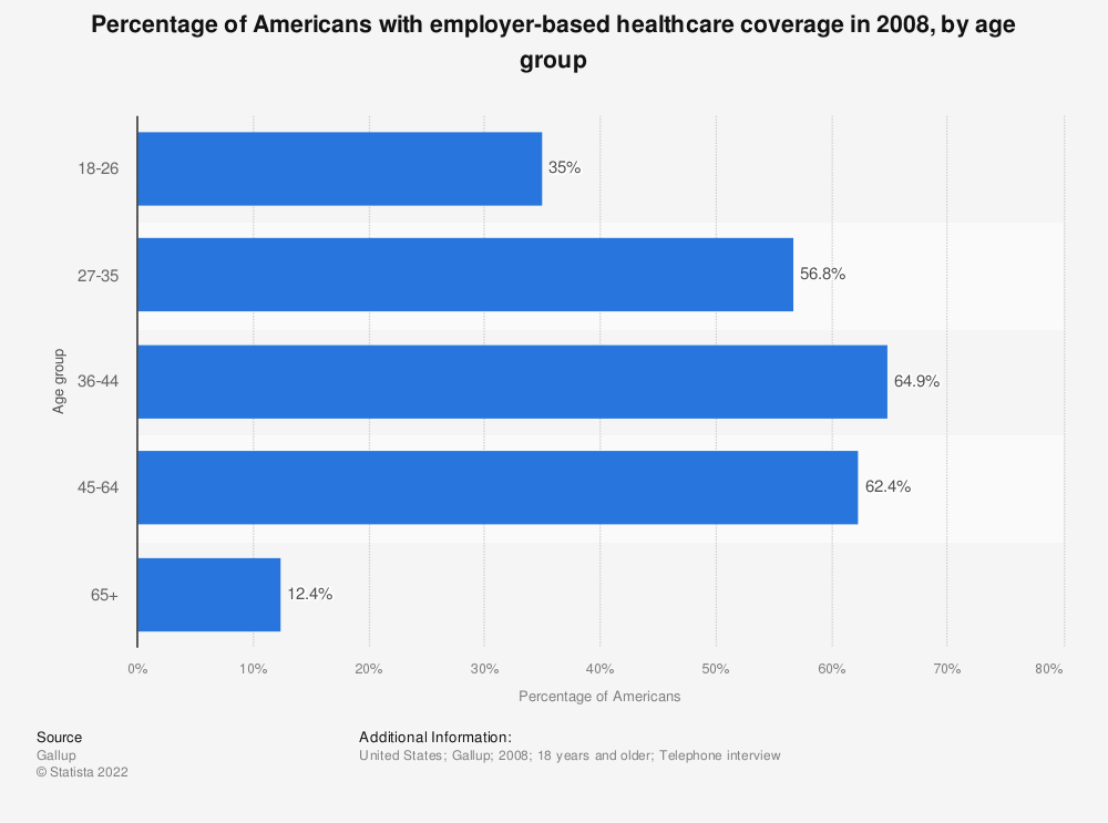 Statistic: Percentage of Americans with employer-based healthcare coverage in 2008, by age group | Statista