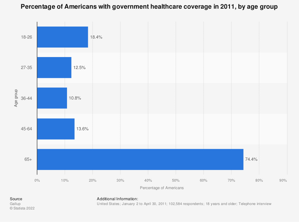 Statistic: Percentage of Americans with government healthcare coverage in 2011, by age group | Statista