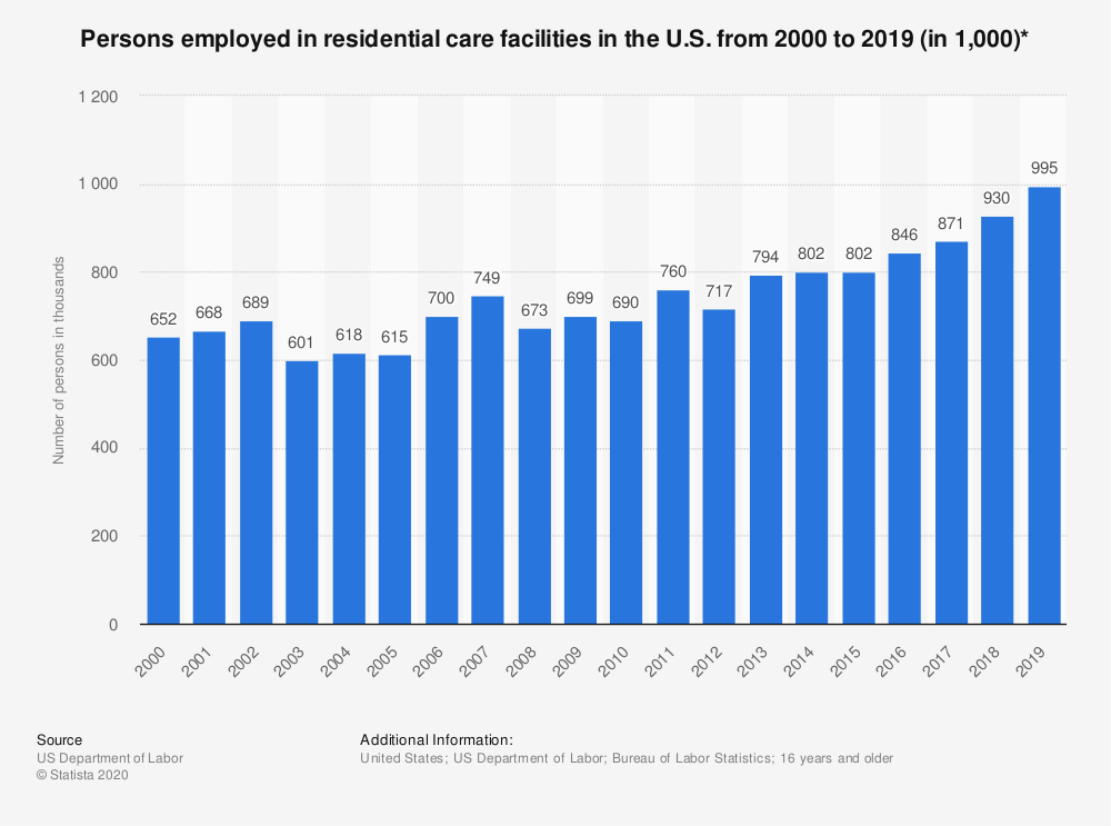 Statistic: Persons employed in residential care facilities in the U.S. from 2000 to 2019 (in 1,000)* | Statista