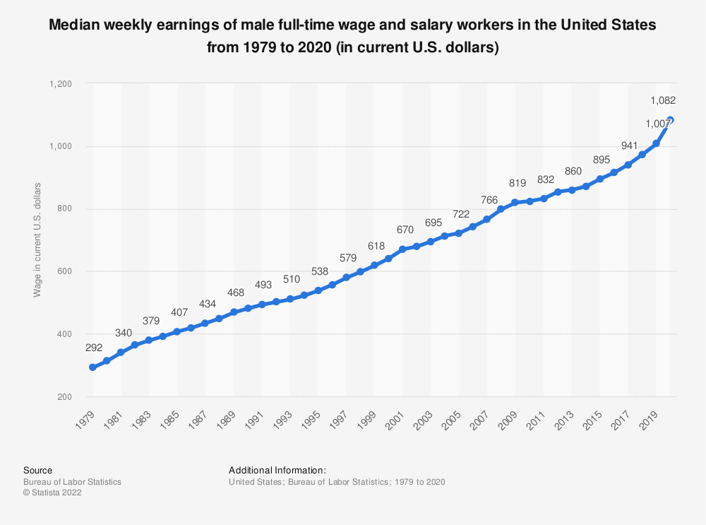 Statistic: Median weekly earnings of male full-time wage and salary workers in the United States from 1979 to 2018 (in current U.S. dollars) | Statista