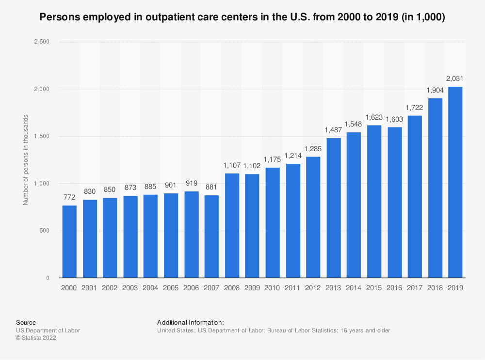 Statistic: Persons employed in outpatient care centers in the U.S. from 2000 to 2018 (in 1,000) | Statista