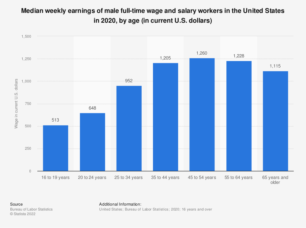 Statistic: Median weekly earnings of male full-time wage and salary workers in the United States in 2019, by age (in current U.S. dollars) | Statista