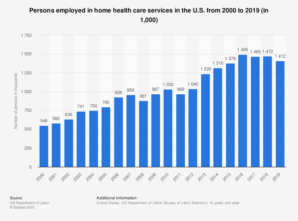 Statistic: Persons employed in home health care services in the U.S. from 2000 to 2018 (in 1,000) | Statista