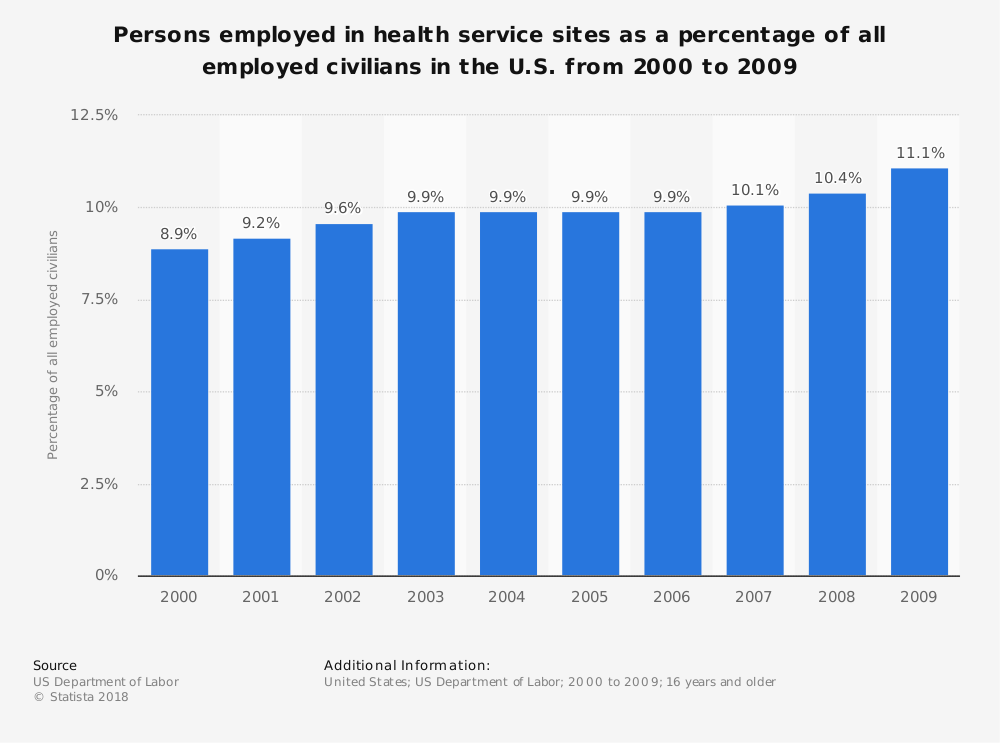 Statistic: Persons employed in health service sites as a percentage of all employed civilians in the U.S. from 2000 to 2009 | Statista
