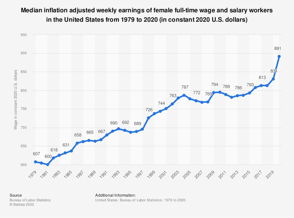 Statistic: Median weekly earnings of female full-time wage and salary workers in the United States from 1979 to 2017 (in constant 2017 U.S. dollars) | Statista