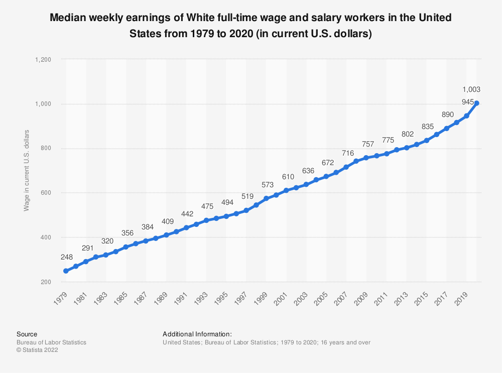 Statistic: Median weekly earnings of White full-time wage and salary workers in the United States from 1979 to 2018 (in current U.S. dollars) | Statista