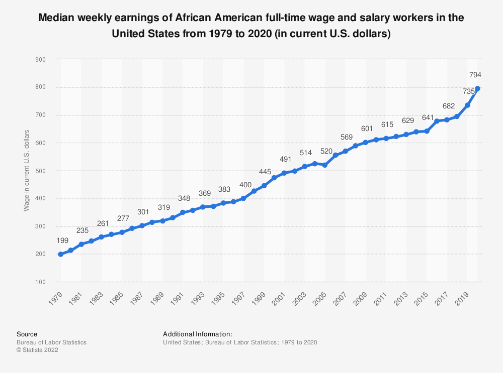 Statistic: Median weekly earnings of African American full-time wage and salary workers in the United States from 1979 to 2017 (in current U.S. dollars) | Statista