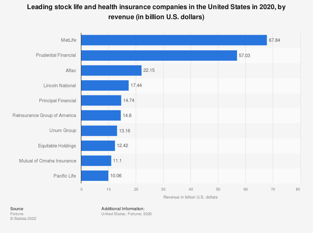Statistic: Leading stock life and health insurance companies in the United States in 2018, by revenue (in billion U.S. dollars) | Statista