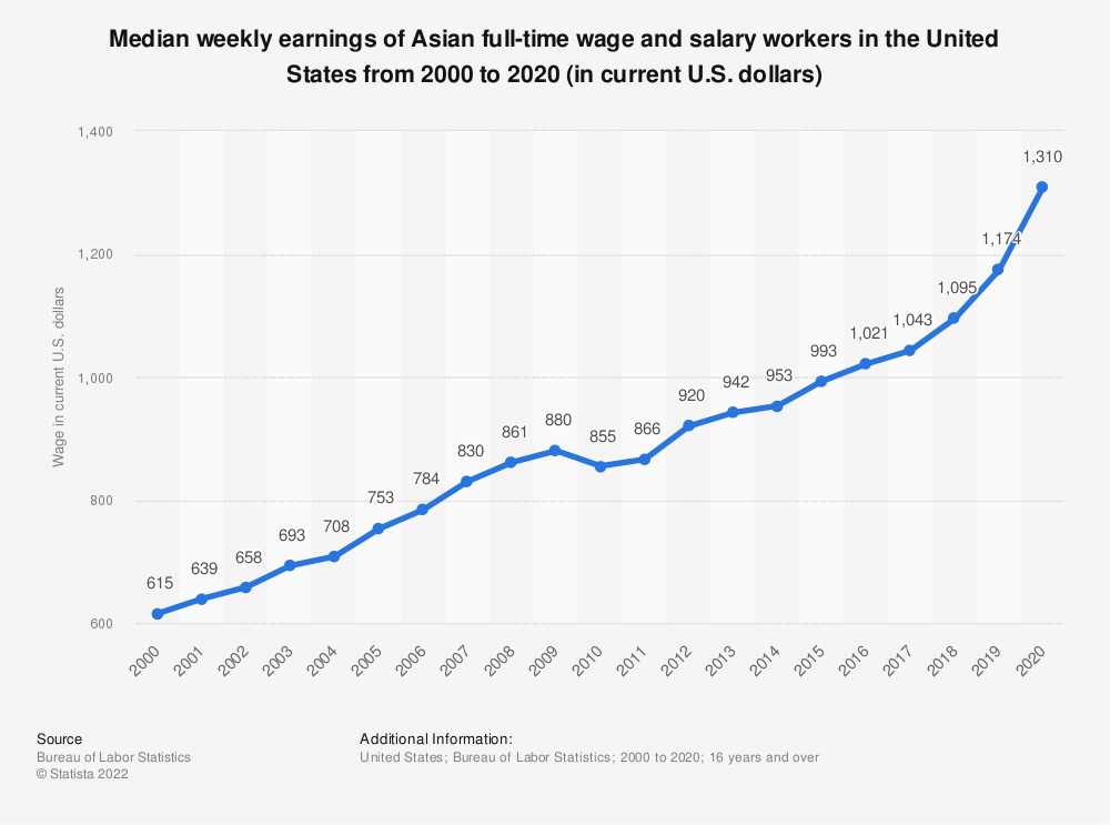 Statistic: Median weekly earnings of Asian full-time wage and salary workers in the United States from 2000 to 2018 (in current U.S. dollars) | Statista