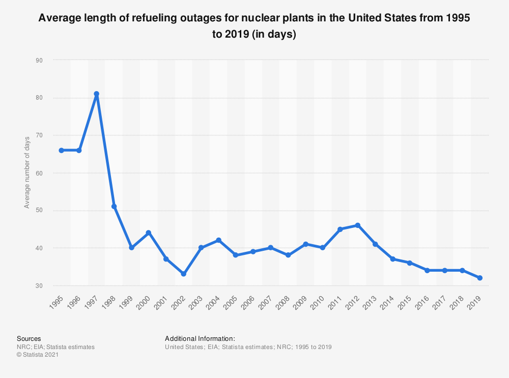 Statistic: Average length of refueling outages for nuclear plants in the United States from 1995 to 2019 (in days) | Statista