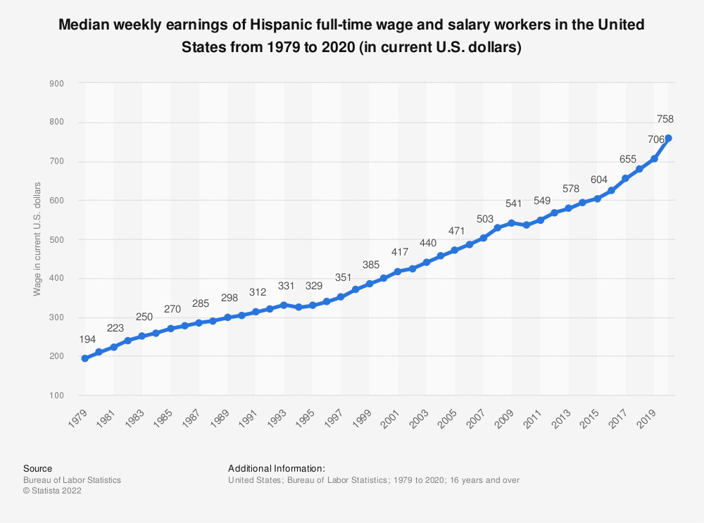 Statistic: Median weekly earnings of Hispanic full-time wage and salary workers in the United States from 1979 to 2018 (in current U.S. dollars)   Statista