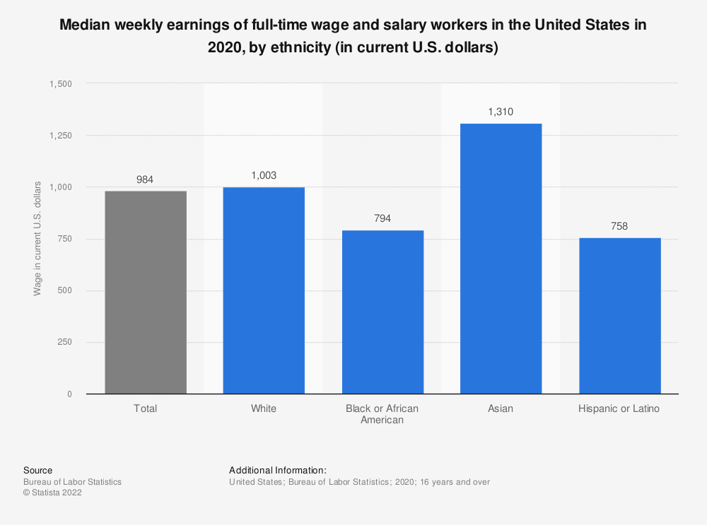 Statistic: Median weekly earnings of full-time wage and salary workers in the United States in 2016, by ethnicity (in current U.S. dollars) | Statista