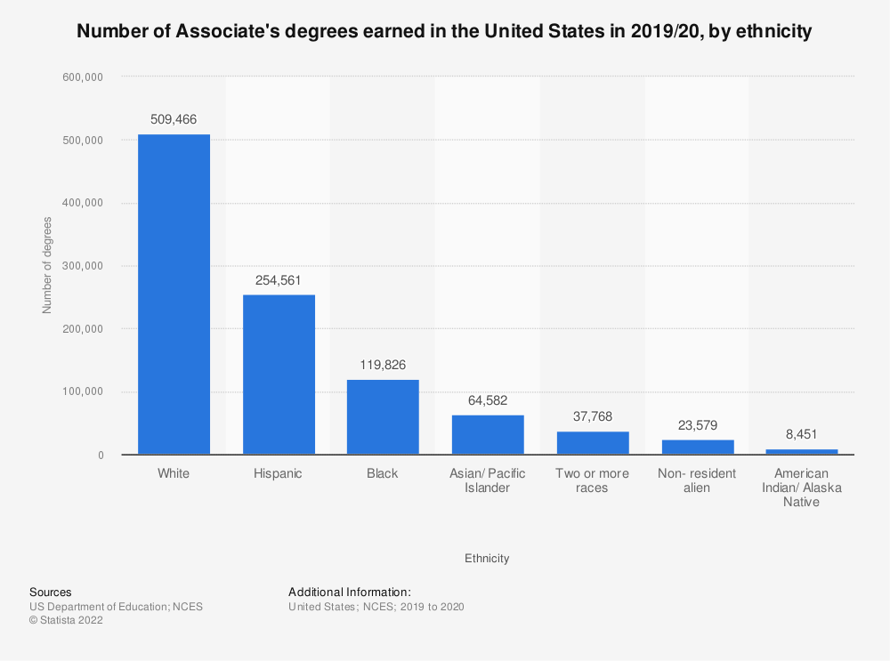 Statistic: Number of Associate's degrees earned in the United States by ethnicity in 2015/16 | Statista