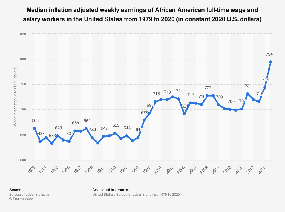 Statistic: Median inflation adjusted weekly earnings of African American full-time wage and salary workers in the United States from 1979 to 2019 (in constant 2019 U.S. dollars) | Statista