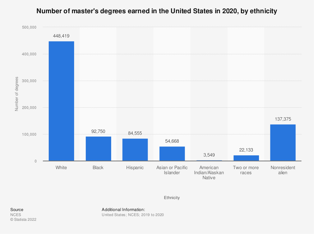 Statistic: Number of master's degrees earned in the United States in 2018, by ethnicity | Statista