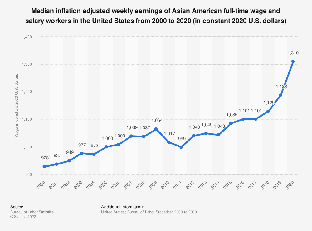Statistic: Median inflation adjusted weekly earnings of Asian American full-time wage and salary workers in the United States from 2000 to 2018 (in constant U.S. dollars) | Statista