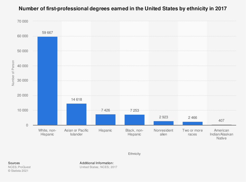 Statistic: Number of first-professional degrees earned in the United States by ethnicity in 2017 | Statista