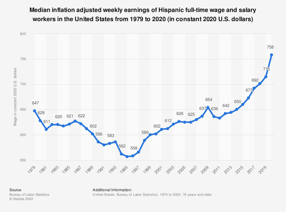 Statistic: Median weekly earnings of Hispanic full-time wage and salary workers in the United States from 1979 to 2017 (in constant U.S. dollars) | Statista
