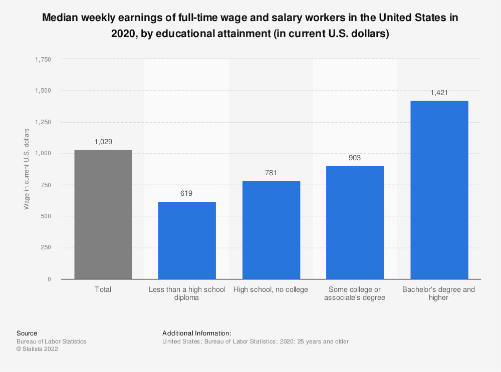 Full Time Wage And Salary In The U S Workers Weekly