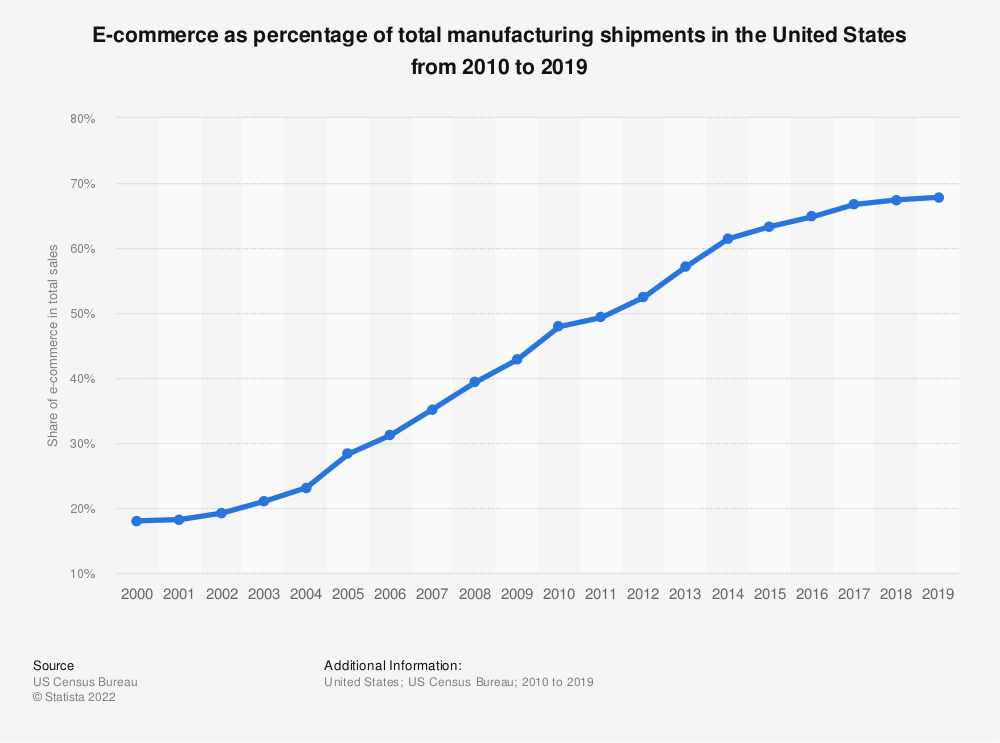 Statistic: E-commerce as percentage of total manufacturing shipments in the United States from 2000 to 2018 | Statista