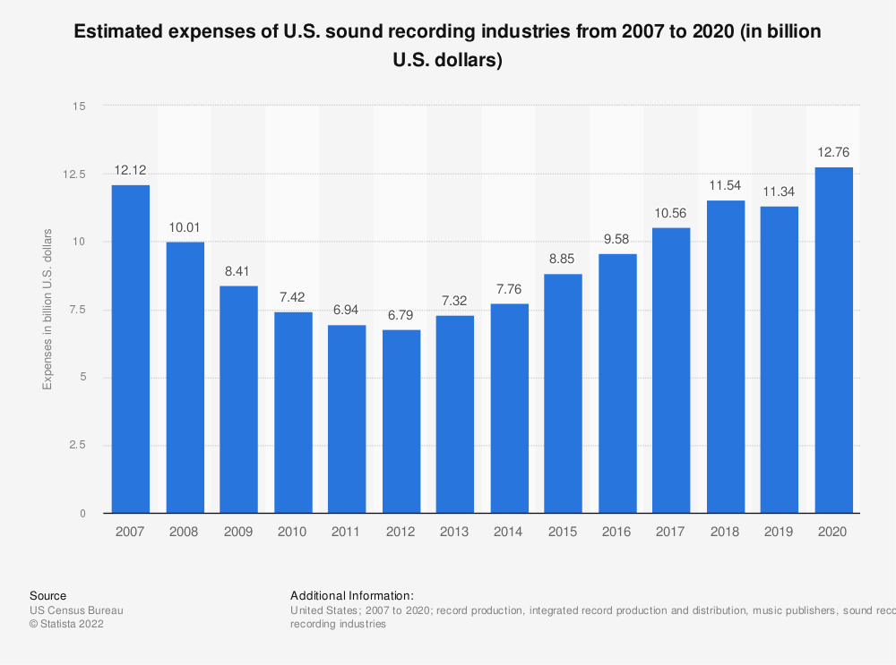 Statistic: Estimated expenses of U.S. sound recording industries from 2007 to 2019 (in billion U.S. dollars) | Statista
