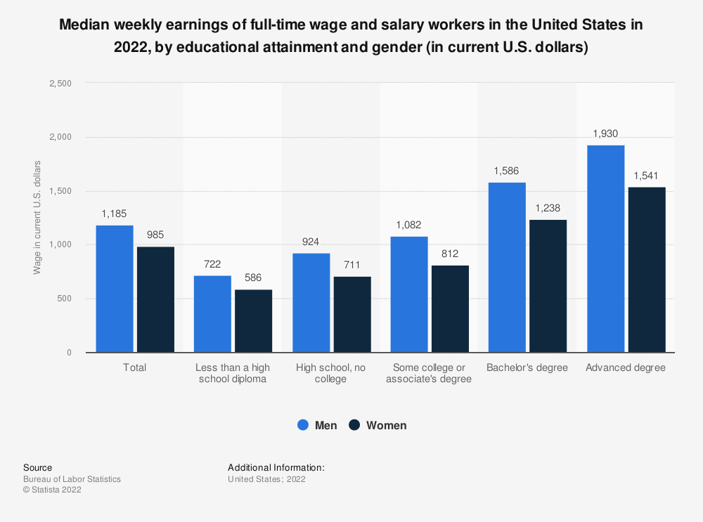 Statistic: Median weekly earnings of full-time wage and salary workers in the United States in 2019, by educational attainment and gender (in current U.S. dollars) | Statista
